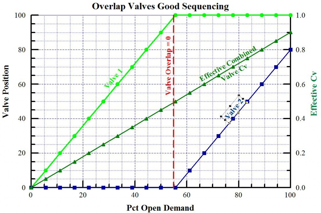 Overlap Valve No Dead Band