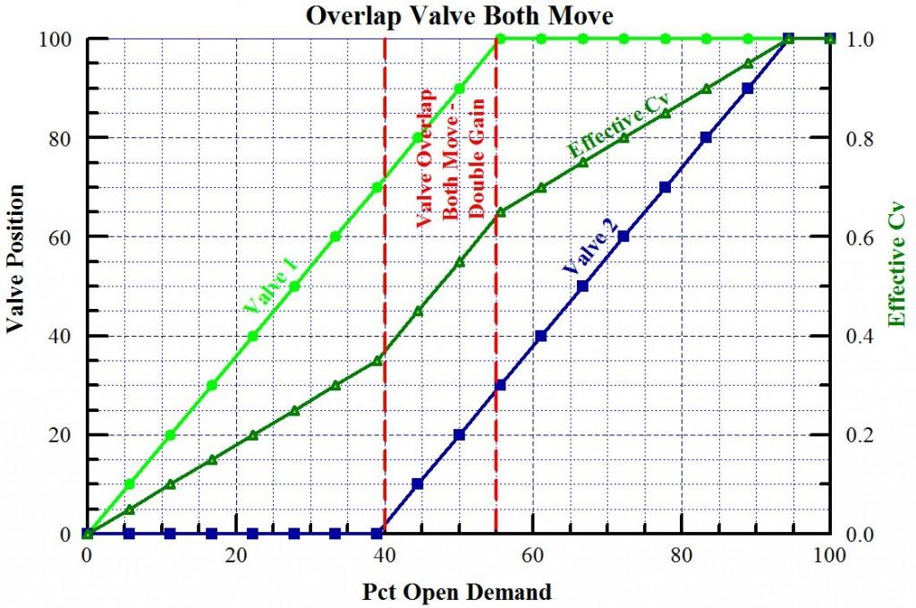 Overlap Valve Overlap